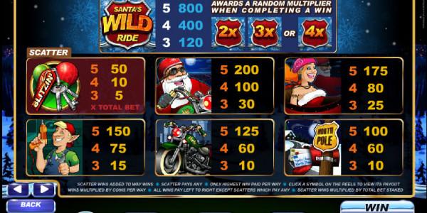 Santa's Wild Ride MCPcom Microgaming pay2