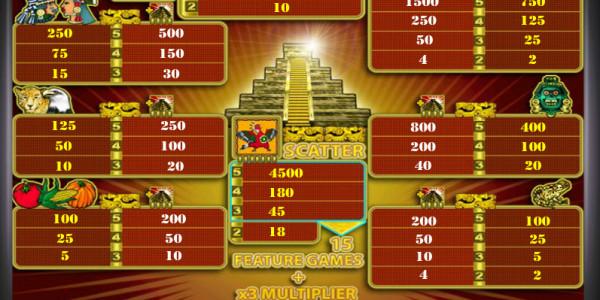 Aztec Treasure  MCPcom Novomatic pay