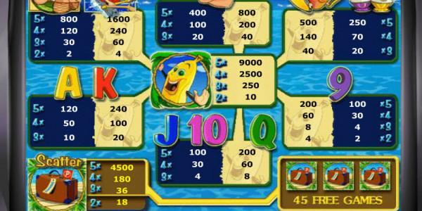 Bananas Go Bahamas MCPcom Novomatic pay