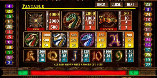 Dragons MCPcom Novomatic pay2