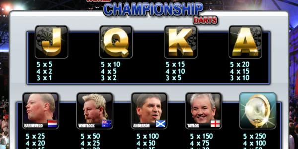 World Championship Darts MCPcom OpenBet PAY