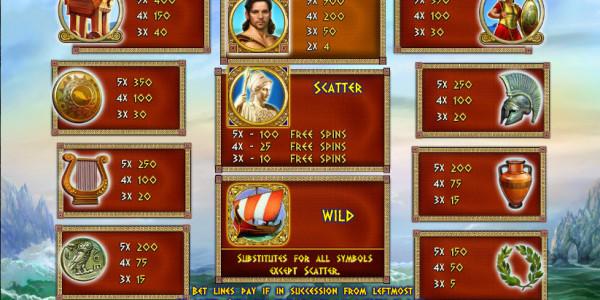 Odysseus MCPcom Playson (Globotech) pay