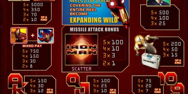 Iron Man MCPcom Playtech pay