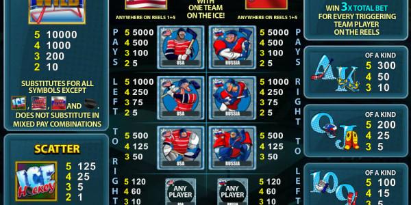 Ice Hockey MCPcom Playtech pay