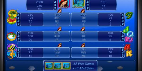 Mermaid's Pearl MCPcom Novomatic pay
