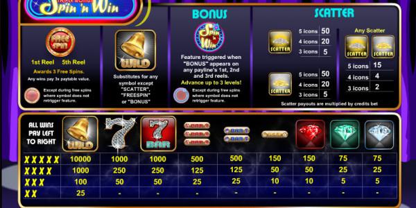 Triple Bonus Spin 'N Win MCPcom Amaya (Chartwell) pay