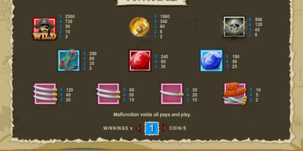 Treasure Island MCPcom Espresso Games pay