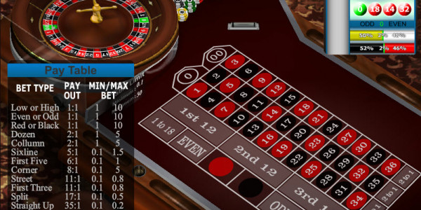 American Roulette – Low Limit MCPcom Gaming and Gambling2