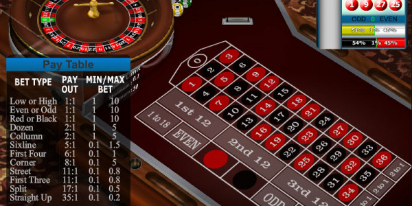 European Roulette – Low Limit MCPcom Gaming and Gambling2