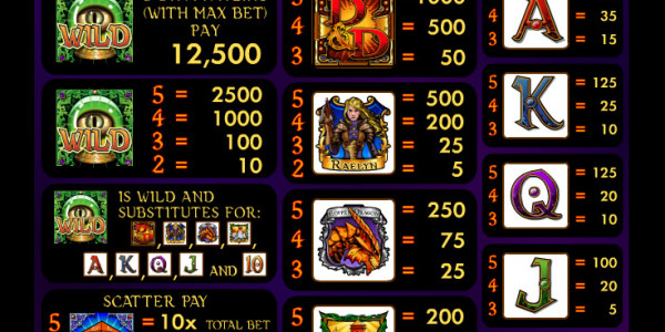 Dungeons & Dragons – Fortress of Fortunes MCPcom IGT pay