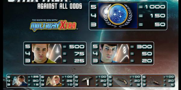 Star Trek – Against All Odds MCPcom IGT pay2