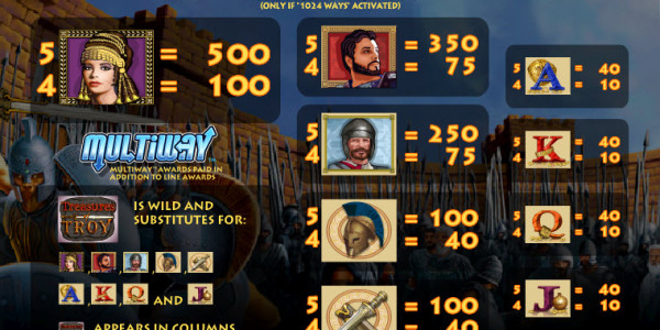 Treasures of Troy MCPcom IGT pay2