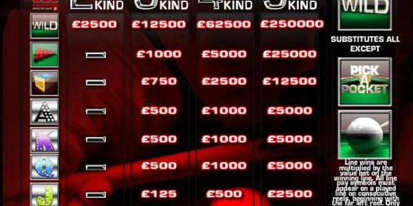 Ronnie O'Sullivan's Big Break MCPcom Mazooma Games pay