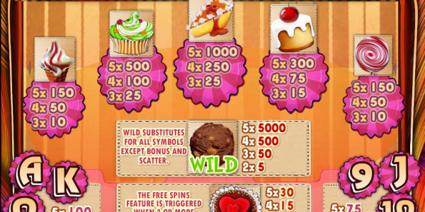 Sweets & Spins MCPcom Multislot pay