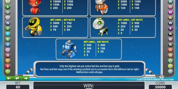 Alien robots paytable sheet 2