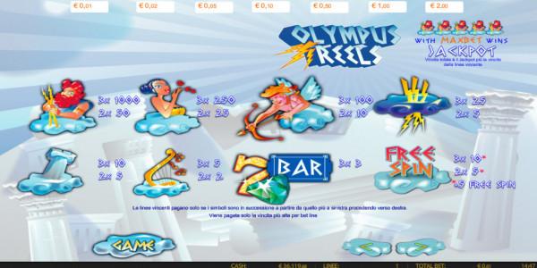 Olympus mcp paytable