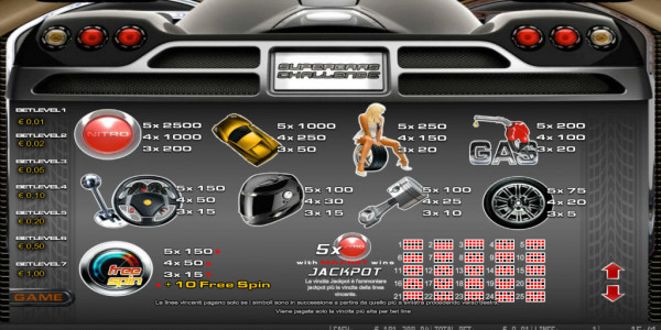 Supercars mcp paytable